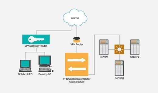 VPN design, What is VPN