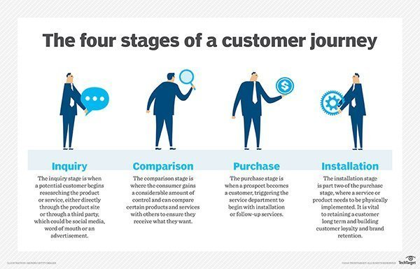 What Is Customer Journey Map Definition From WhatIscom - Customer journey mapping