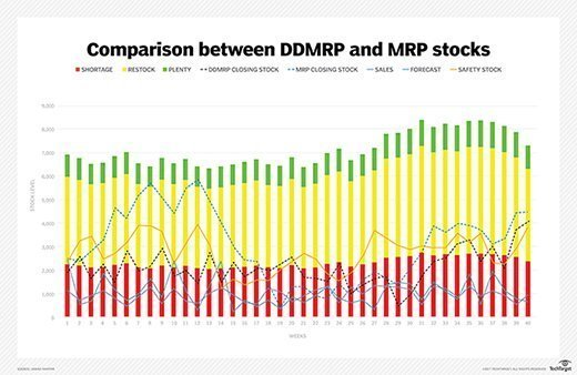 graph showing comparison between DDMRP and MRP stocks