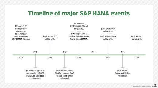 Timeline of major SAP HANA events
