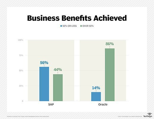SAP vs. Oracle ERP implementations in terms of the percentage of companies that realized at least half of the tangible benefits