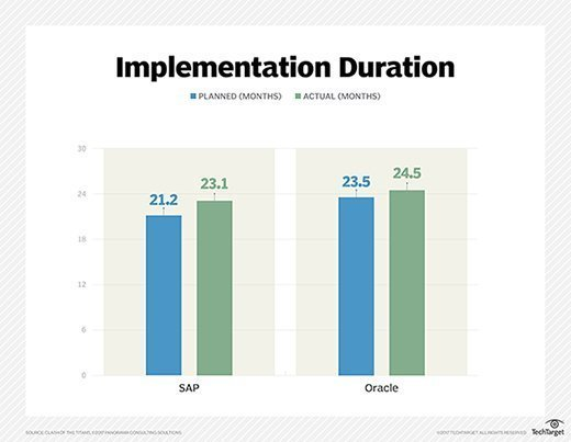 SAP vs. Oracle ERP implementation duration comparison