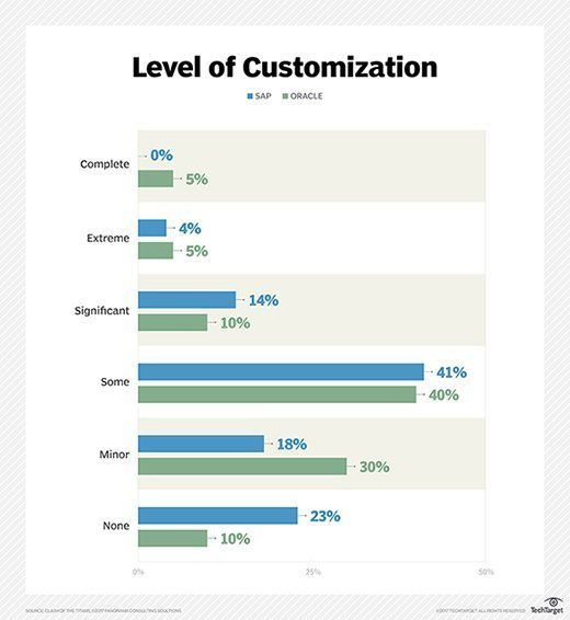 A comparison of SAP vs. Oracle level of customization