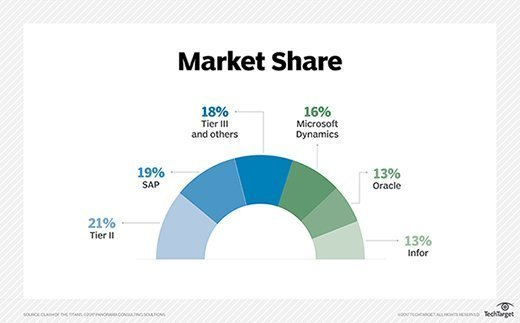 Market share of top ERP vendors