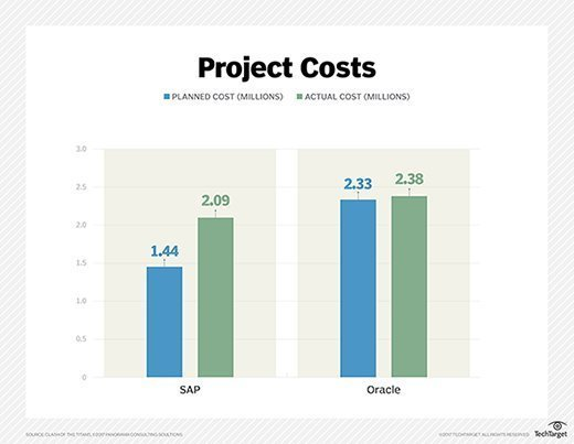 SAP vs. Oracle ERP implementation planned costs and actual costs