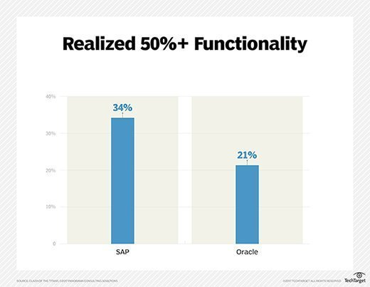 SAP vs. Oracle ERP implementations in terms of the percentage of customers realizing at least half of the expected functionality