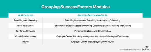 Grouping SuccessFactors modules