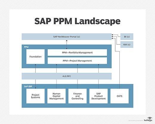 SAP PPM landscape