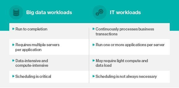 Big data and IT workloads chart