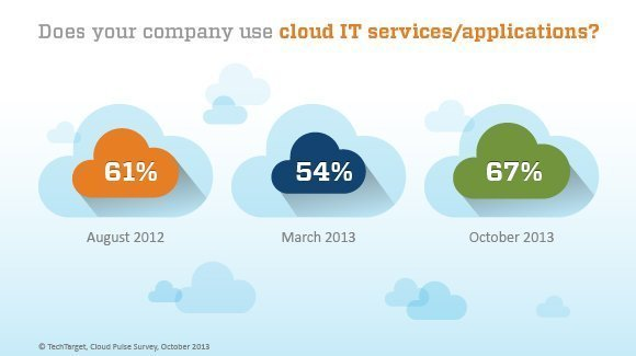 cloud services usage, cloud services adoption, does your company use cloud IT services?