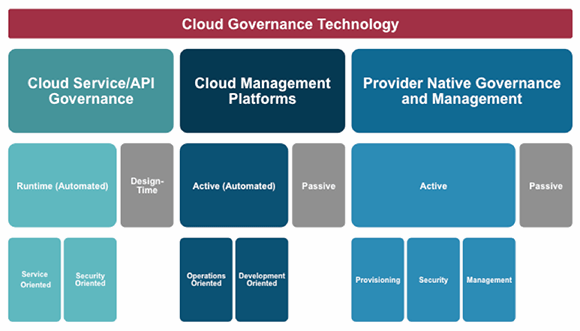 There are three types of cloud governance approaches and technology.