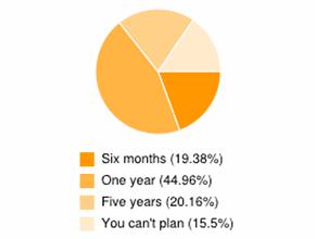 Survey responces regarding planning IT