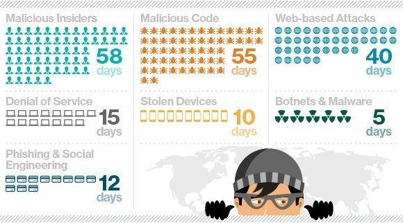 cyberattacks, cyber crime, remediate attacks, malicious threats, cost of cyber crime study Ponemon