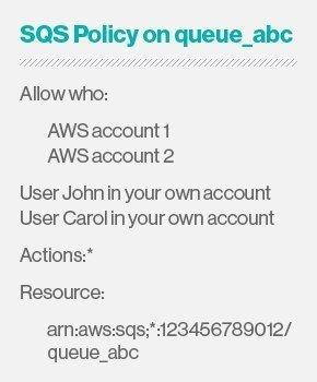 SQS user access