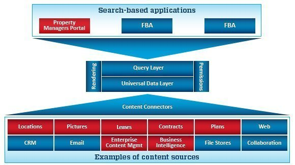 Property managers' portal search-based application architecture