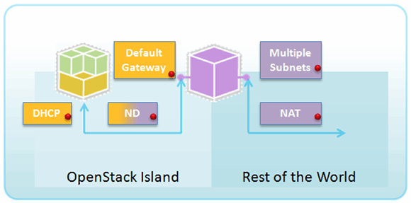 IPv6 issues in OpenStack