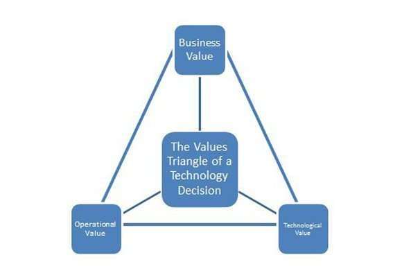 Values triangle of a technology decision