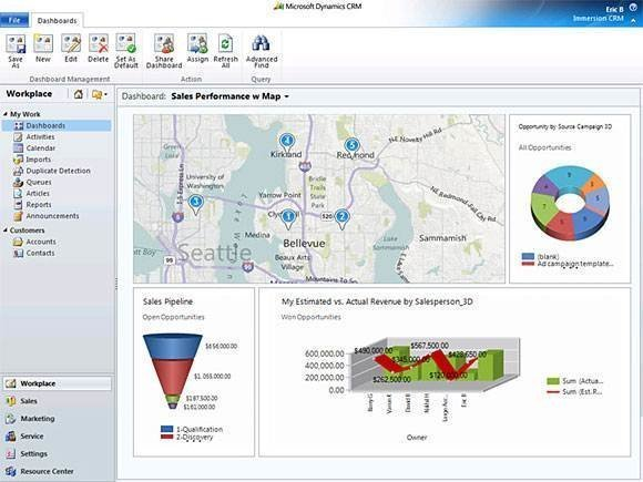 Sales dashboard from Salesforce.com - CRM user interfaces: Sales ...