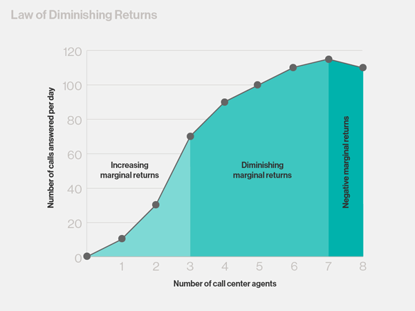 Law of dimishing returns chart
