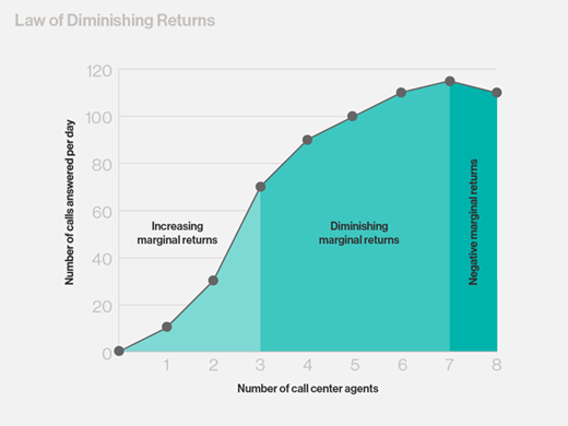 law of deminishing return Law of diminishing returns the tendency for a continuing effort toward a particular  goal to decline in effectiveness after a certain amount of success has been.