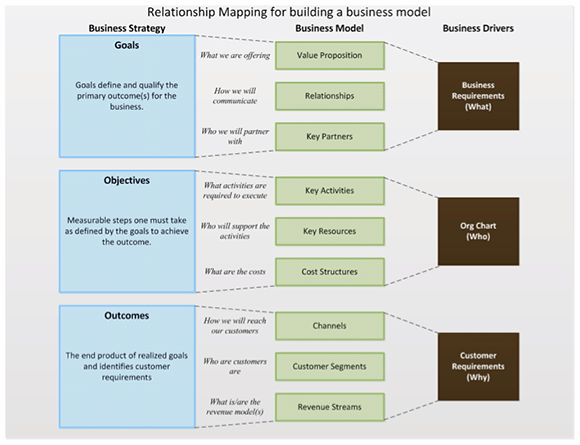 Relationship mapping for building a business model