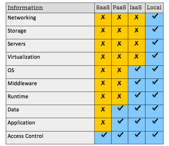 Data that can be collected from SaaS, PaaS, IaaS and local private networks