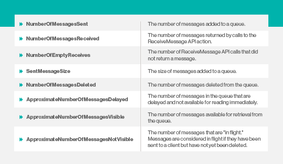 Amazon CloudWatch metrics.