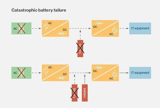 Data center UPS battery design.