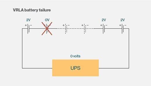 VRLA battery failure.