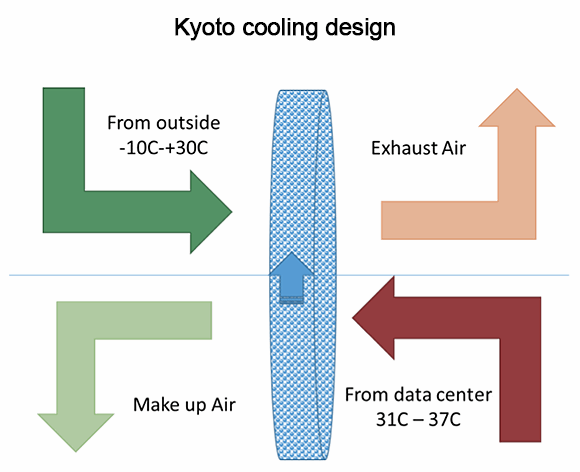 KyotoCooling diagram