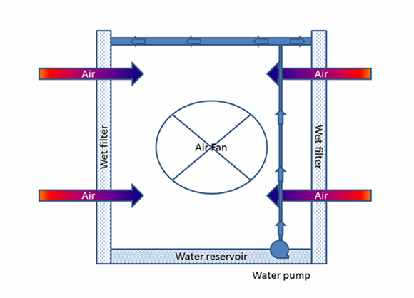 Cooling diagram 3