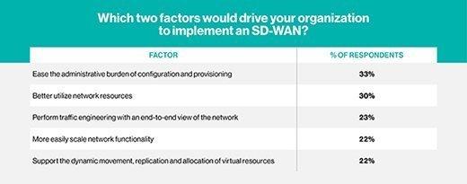SD-WAN adoption drivers