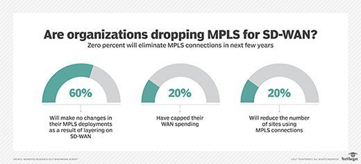 Enterprises dropping MPLS, SD-WAN enhances MPLS connectivity