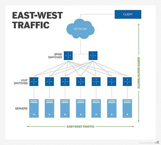 East-west traffic and north-south traffic in leaf-spine architecture