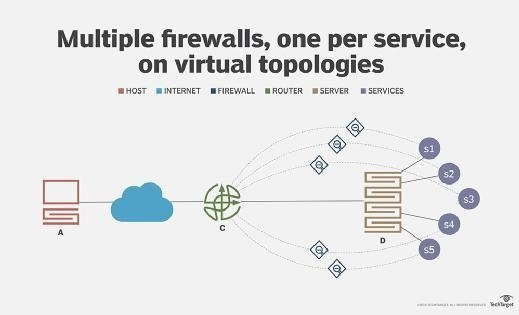 Network example with one firewall per service, on virtual topology