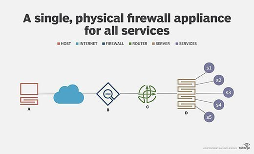 Network example with single, physical firewall for services