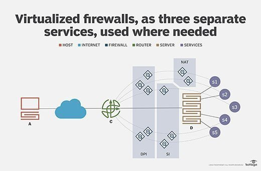 Network example with virtualized firewall components
