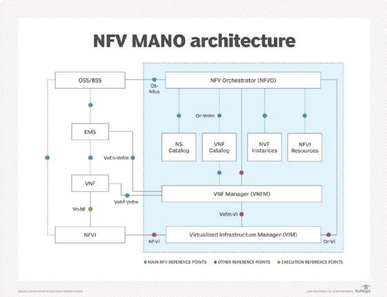 NFV MANO architecture