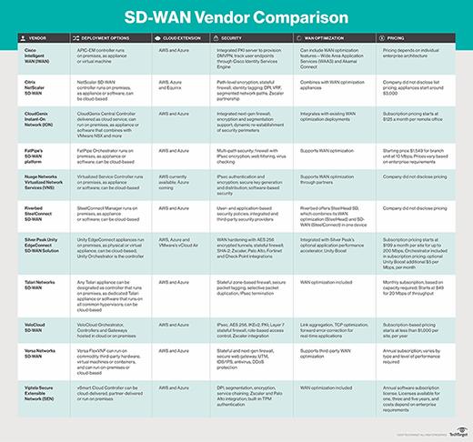 SD-WAN vendor comparison table