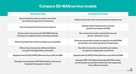 SD-WAN service models