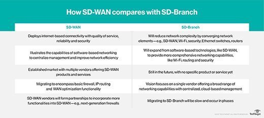 SD-WAN vs. SD-branch