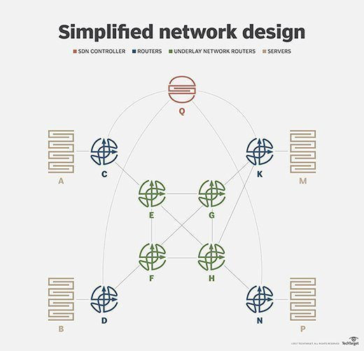 SDN and machine learning network design example