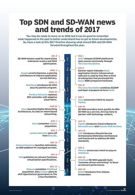 2017 timeline of SDN and SD-WAN news and trends
