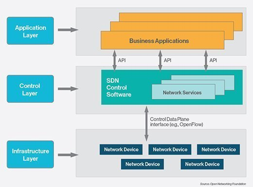 software defined networking (SDN), software-defined networking diagram