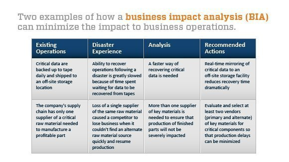 Business impact analysis minimizes the impact to business operations
