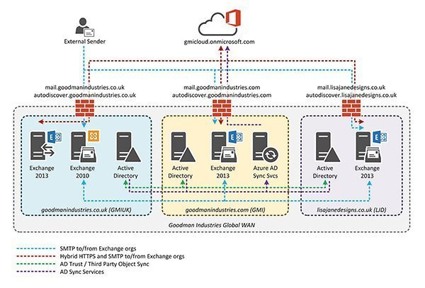 Just another tech blog setting up a multi forest hybrid for Office 365 design guide