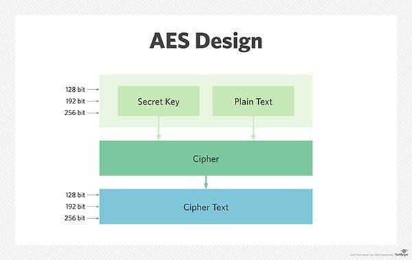 Breaking aes encryption model full link to os x get for Architecture definition simple