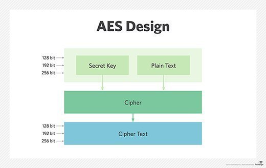 AES encryption block cipher