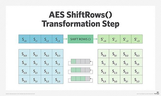 AES encryption array shift
