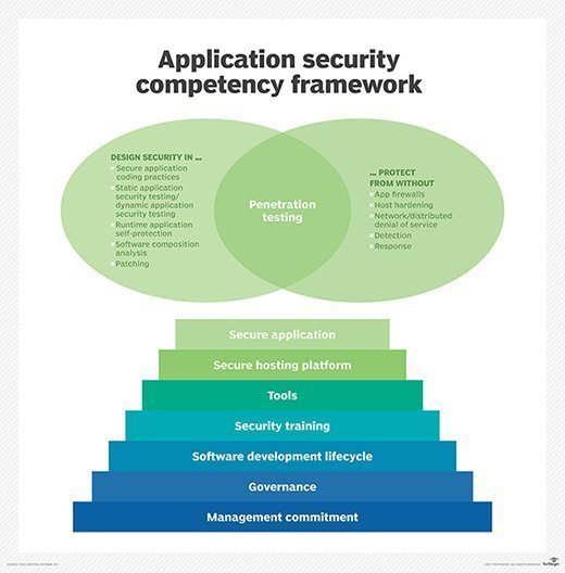 A framework for understanding and achieving application security competence